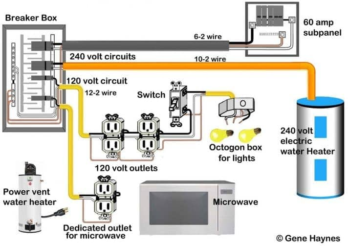Diagram showing electrical panel wired to household appliances